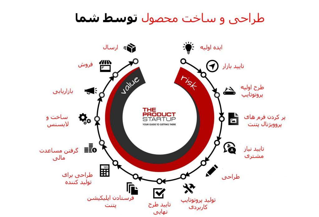 مراحل کامل تولید و ساخت محصول