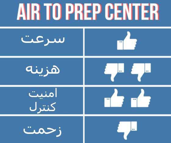ارسال-هوایی-به-مرکز-آماده-سازی